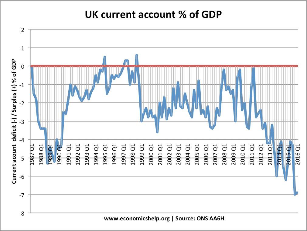 current-account-from-1987