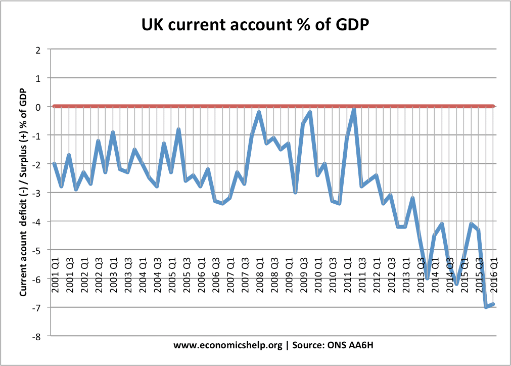 the current state of the uk economy Performance indicators the performance of an economy is usually assessed in terms of the achievement of economic objectives these objectives can be long term, such as sustainable growth and development, or short term, such as the stabilisation of the economy in response to sudden and unpredictable events, called economic shocks.