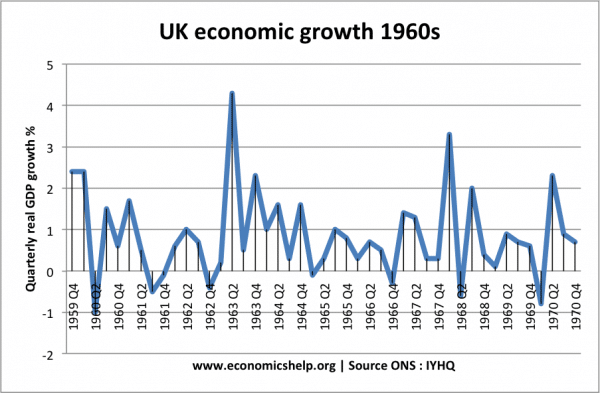 economic-growth-1960s