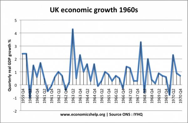 economic-growth-1960s
