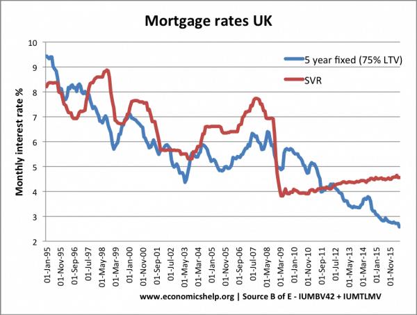 mortgage-rates-uk
