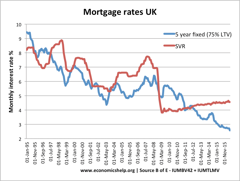 Mortgage Interest Rates Graph Uk