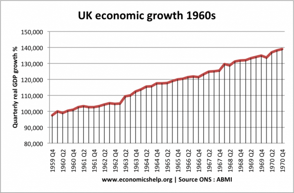 real-gdp-leve-1960s