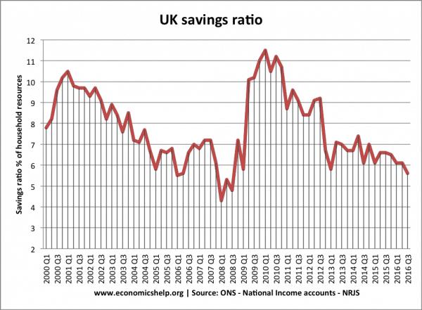 saving-rate