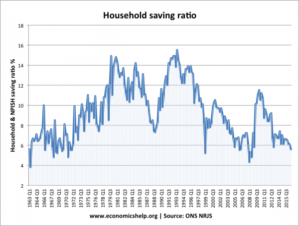saving-rate-uk