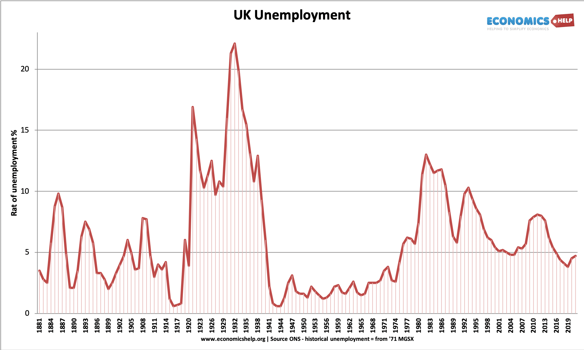 uk-historical-unemployment-1881-2021