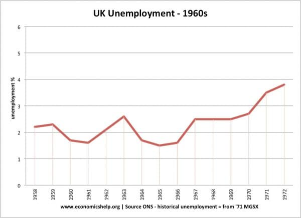 Rate of unemployment