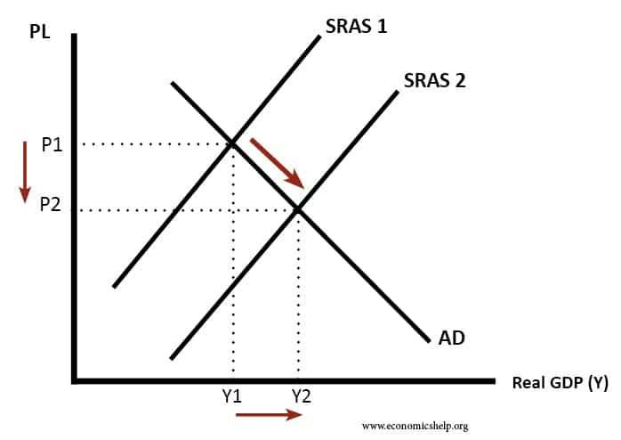 sras-shift-right