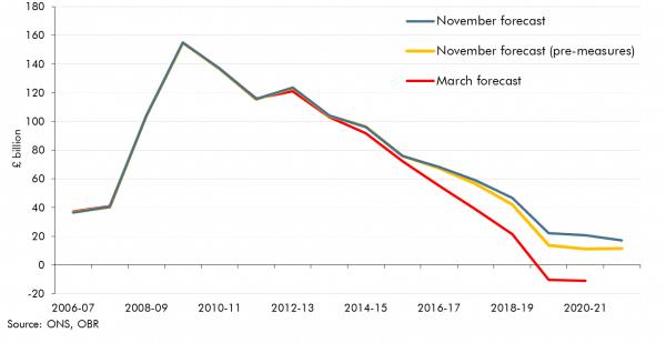 forecast-borrowing