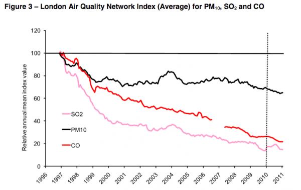 london-air-pollution-index