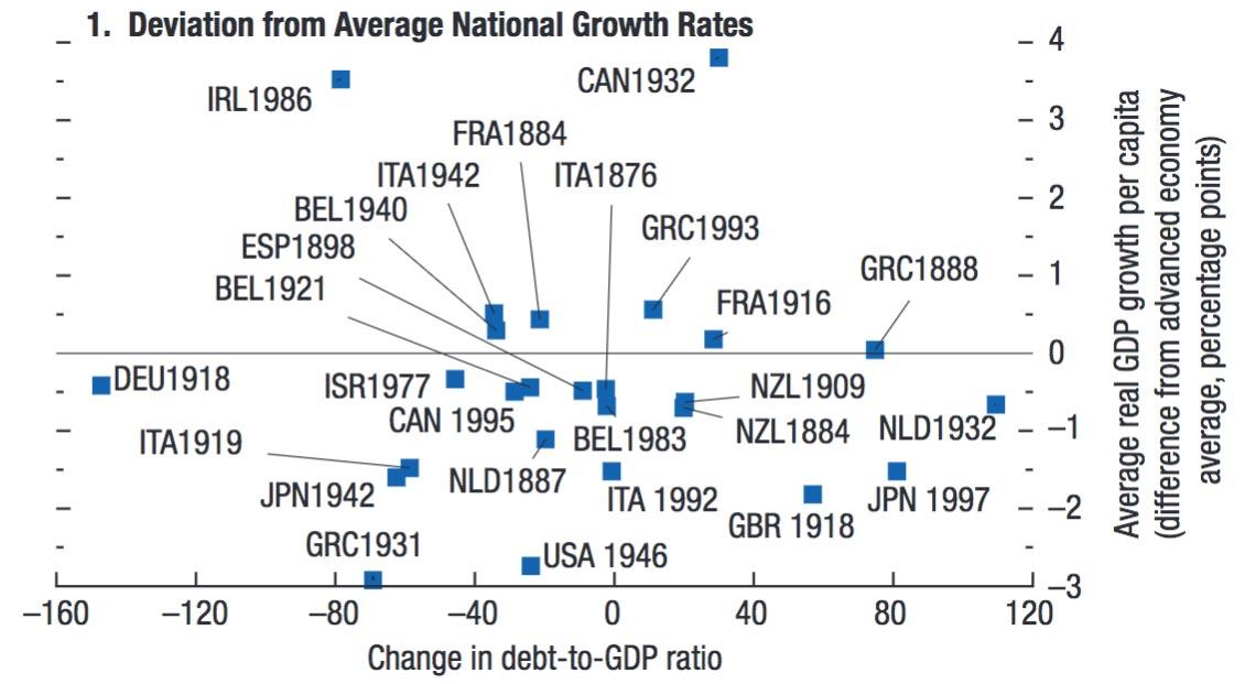 Impact of National Debt on Economic Growth   Economics Help