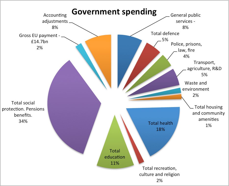 government spending by dept.