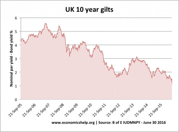 UK-10-year-bond