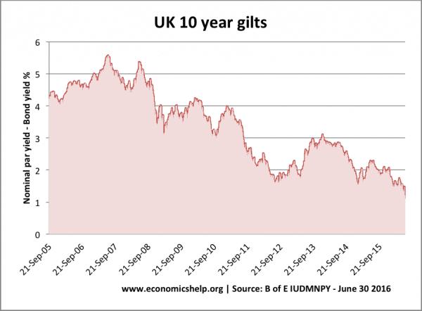 UK-10-year-bond