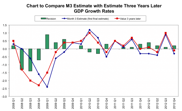 3-year-gdp-estimates-revisions