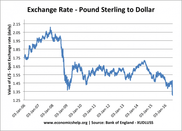 Pound-dollar-daily-since-2006