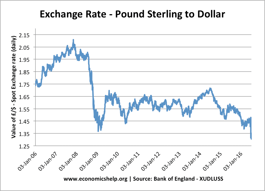 Pound-dollar-daily-since-2006