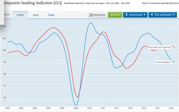 composite confidence index
