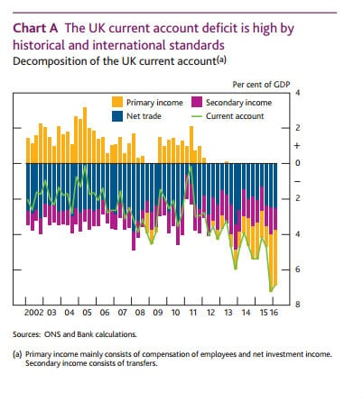 UK current account-components