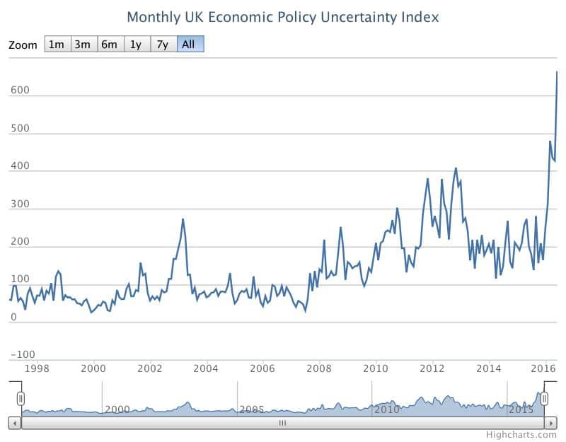 UK economic uncertainty
