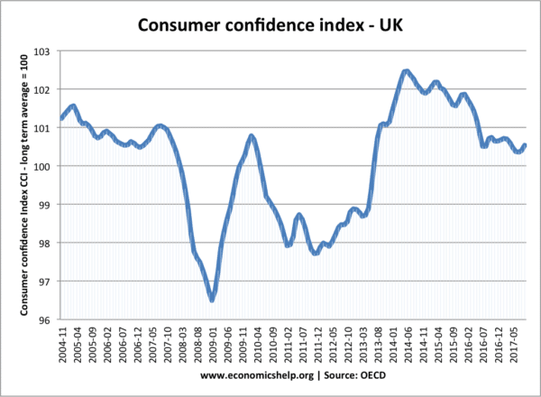 consumer-confidence-uk-oecd