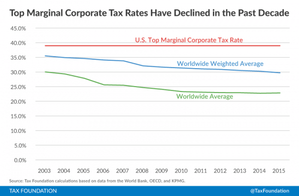 corporate-tax-rates-tax-foundation