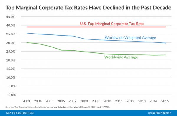 corporate-tax-rates-tax-foundation