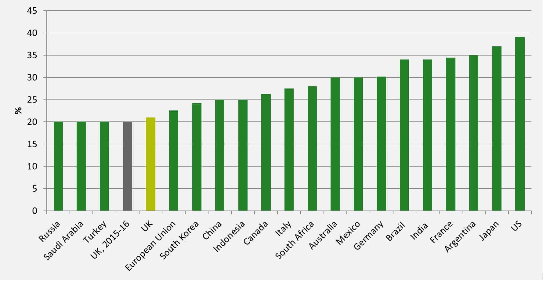 corporation-tax-rates