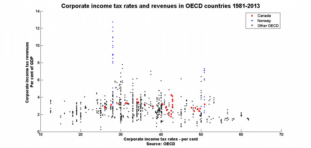 corporate-tax-rates-revenue