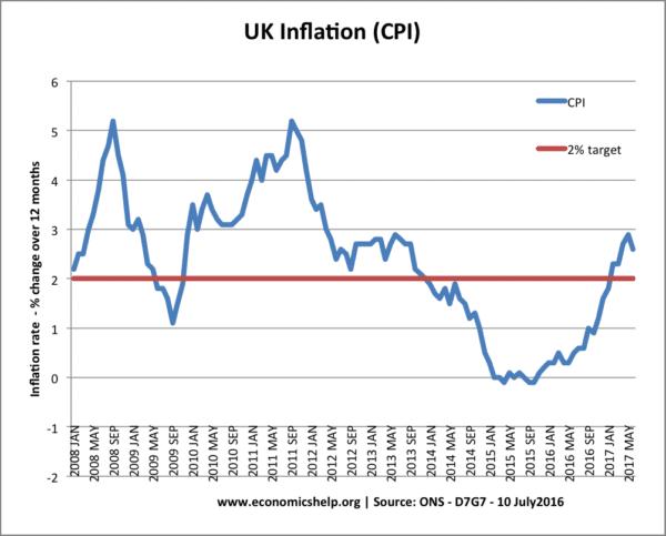 UK inflation- 2017