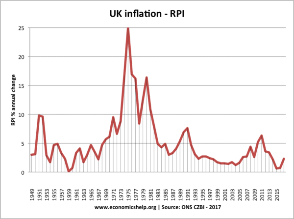 UK inflation post-war