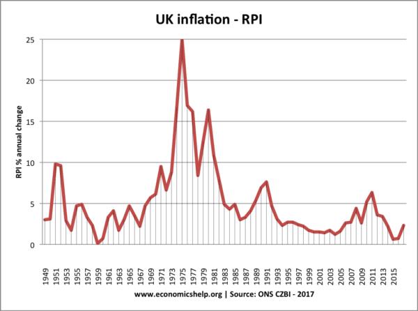 UK inflation post-war