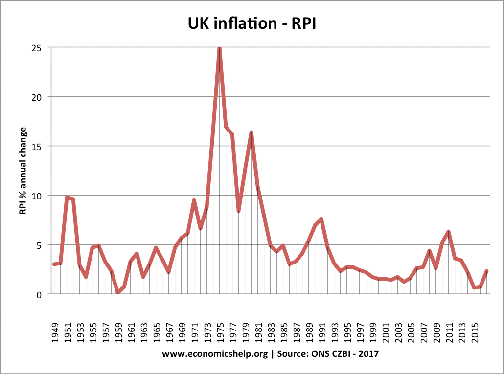Uk Inflation Post War