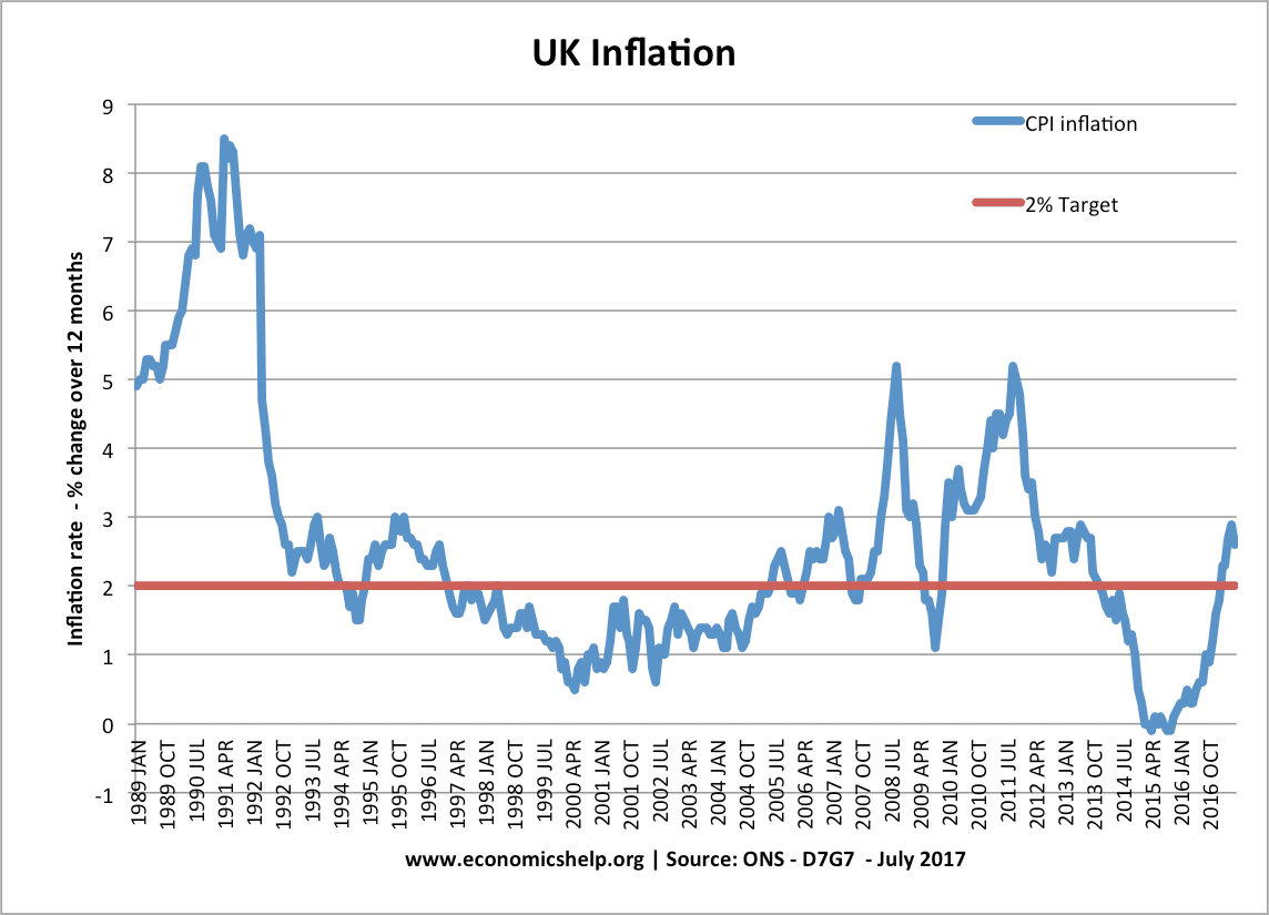 History of inflation in uk economics help towards the end of the 1980s the uk experienced rapid economic growth this growth of 4 5 a year was significantly higher than the uks long run trend nvjuhfo Image collections