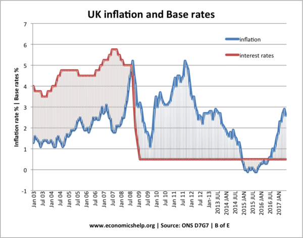 Inflation: advantages and disadvantages
