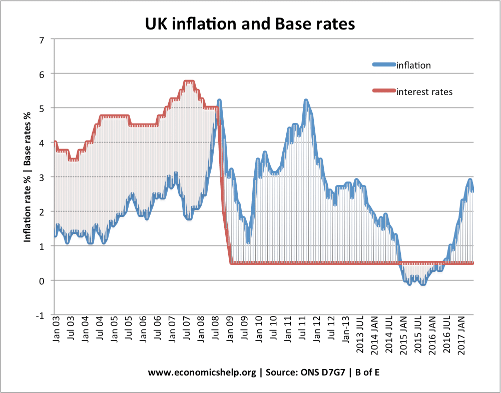 Inflation Interest Rates
