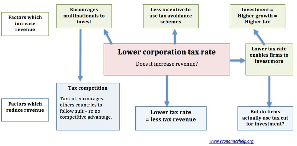 lower-tax-rate-increase-revenue