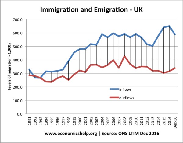 UK-net-migration-91-2017