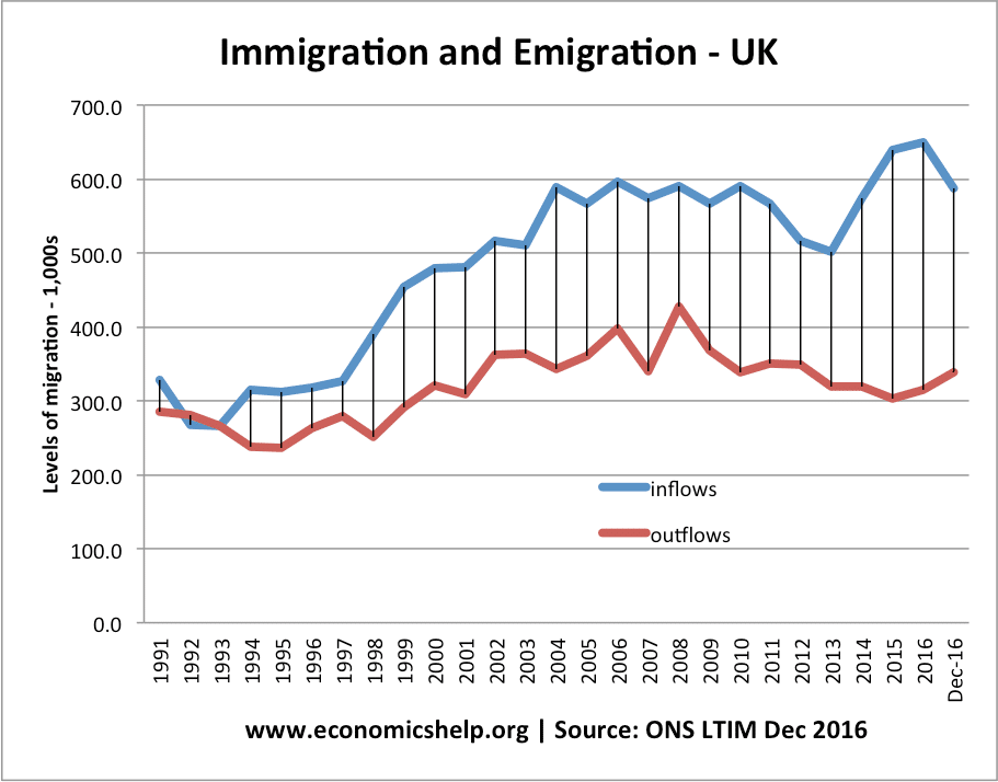 Economics of Immigration