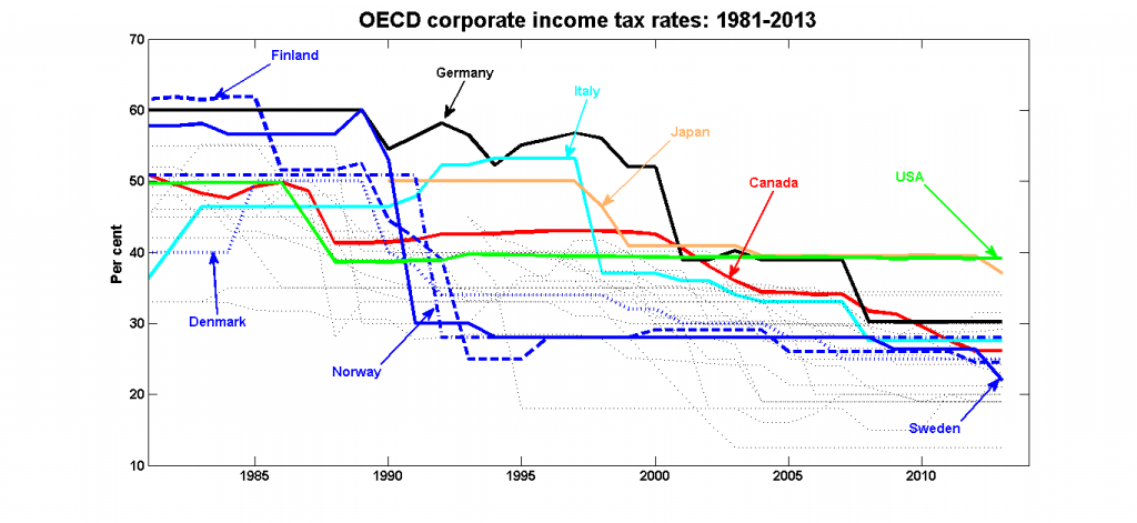 fall in corporation tax rates