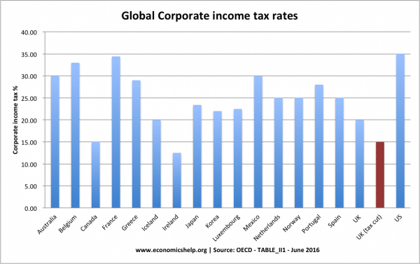 Does cutting corporate tax rates increase revenue?