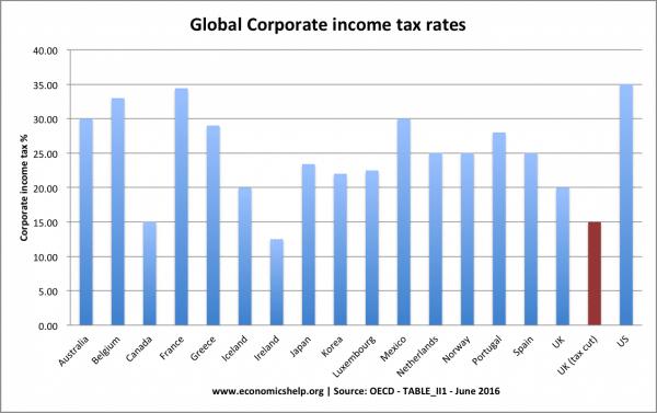 tax-cut-corporate-global-rates