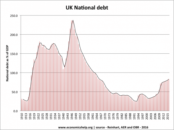 uk-debt-100-years