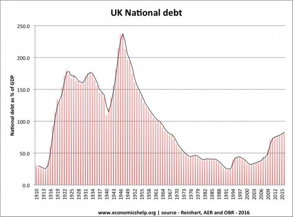uk-debt-100-years