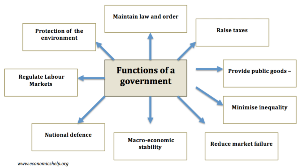 What Are The Economic Functions Of A Government Economics Help