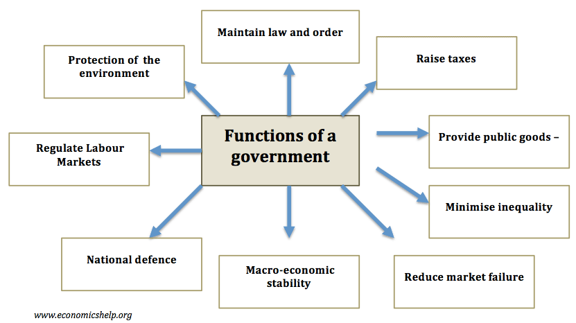 functions-of-a-government