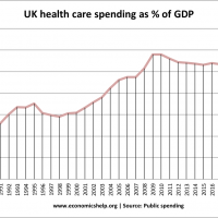 health care spending % GDP