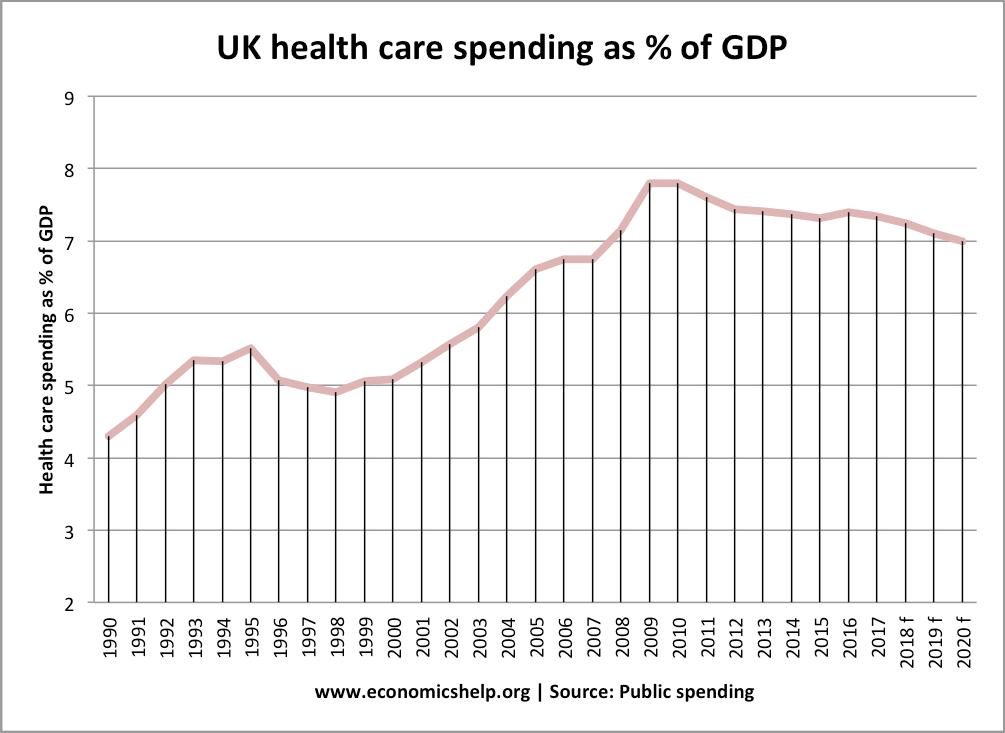 health care spending % GDP