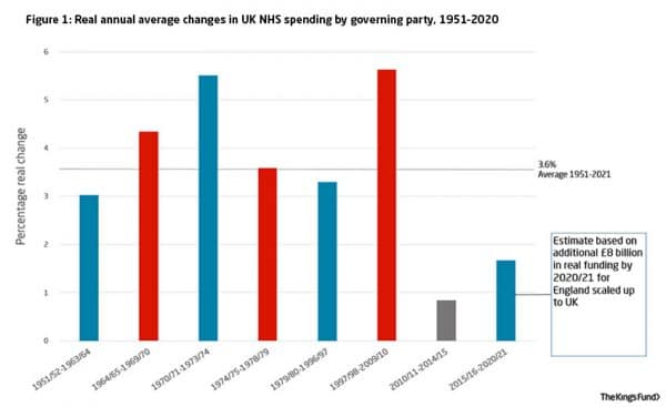 growth in nhs spending