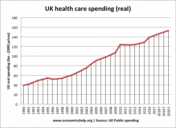 real-spending-health care